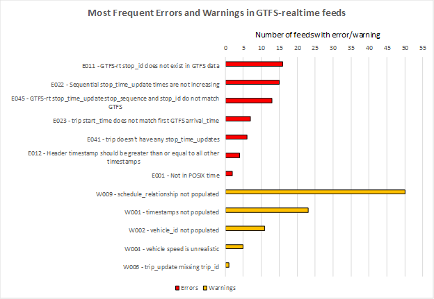 most common errors found in a sample of GTFS Realtime feeds